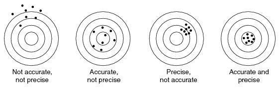 Trong đo lường, một thiết bị có thể cho kết quả phân tích có độ chính xác  cao nhưng độ chuẩn xác (accuracy) lại thấp.