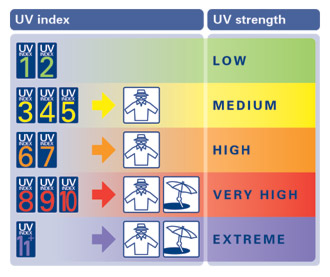 Овие жешки денови внимавајте на вредноста на УВ индексот!