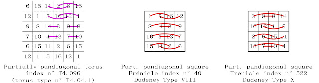 order 4 partially pandiagonal magic square complementary number patterns Dudeney types VIII and X