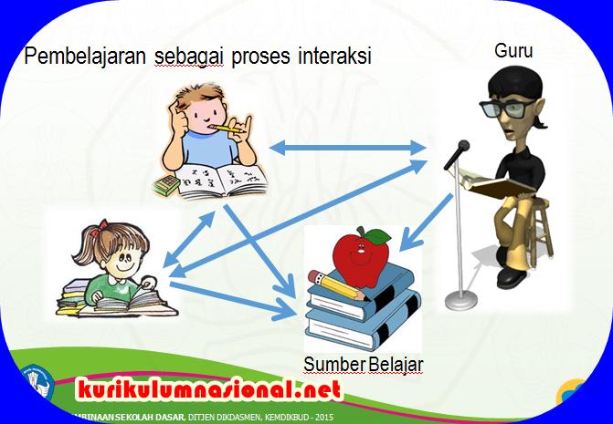 Rpp Sd Project Based Learning Contoh Hasil Observasi Pembelajaran