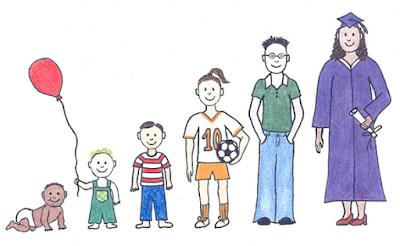 Beberapa Aspek yang Mempengaruhi Perkembangan Anak Usia Dini