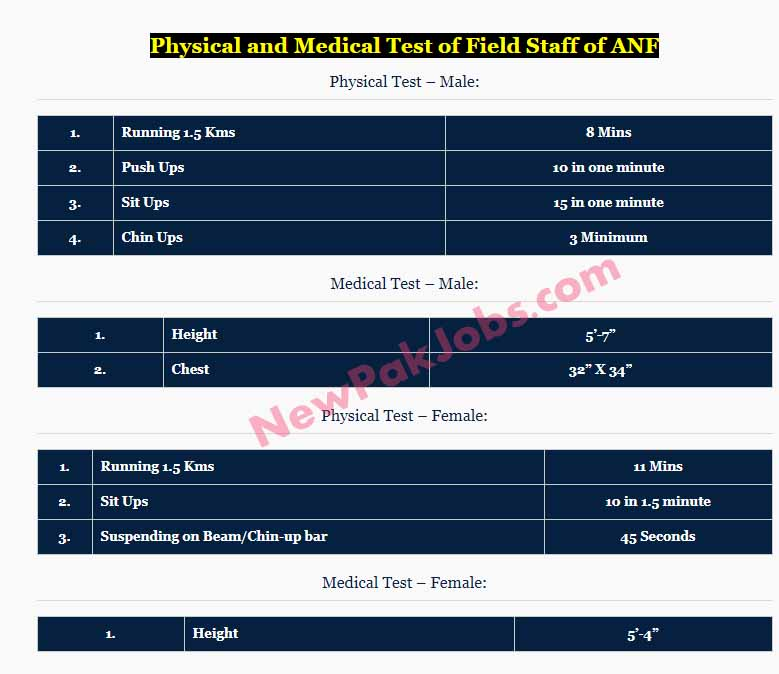UTS ANF Physical and Medical Test of Field Staff