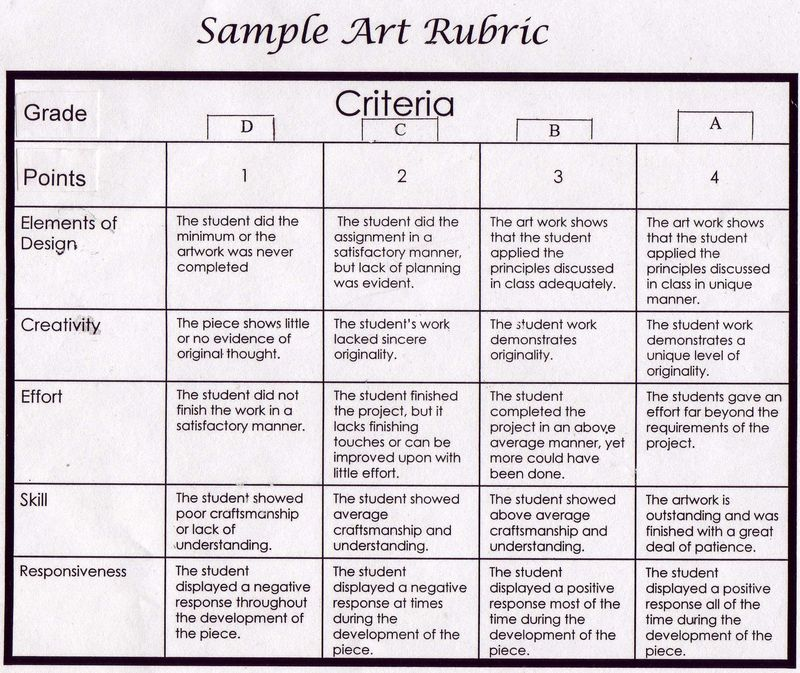 middle school science essay rubric