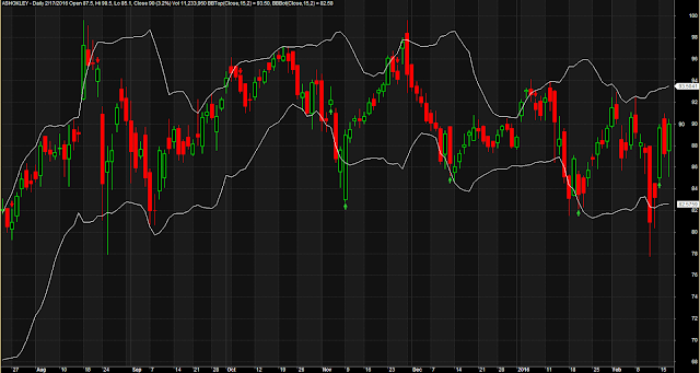 Bollinger Band Accurate Buy Sell Arrows