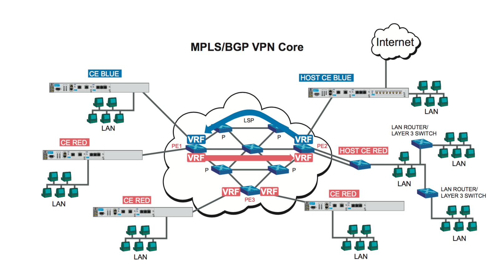 BGP Configurations on HP Routers - Route XP Networks Private