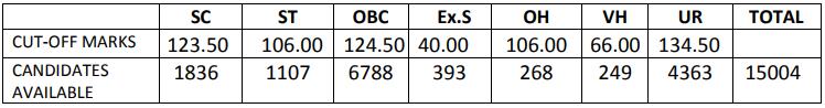 SSC Stenographer Exam Date 2021 Postponed: Check Syllabus, Eligibility, Exam Pattern_90.1
