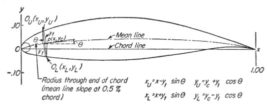 ARTIKEL TERBANG: NACA Airfoil Series