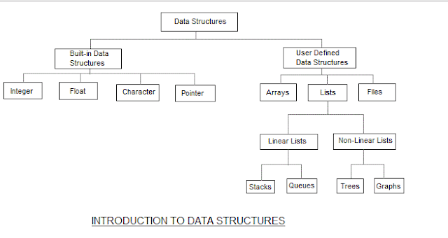 Contoh Pengenalan Stukur Data
