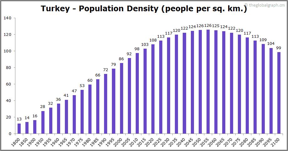 Turkey  Population Density (people per sq. km.)