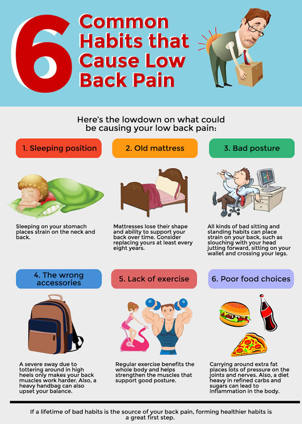 Habits that cause low back pain