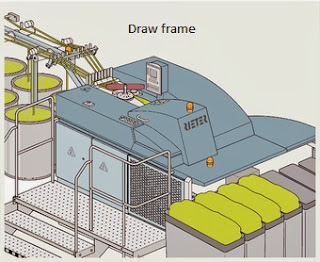 Drawframe with objects and necessity,Requirement of drafting arrangement, Definitions of different term of it.