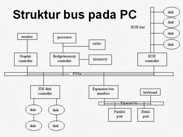 Struktur dan Macam-macam Bus pada Komputer