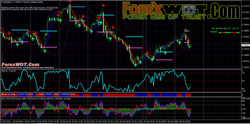 Forex percent change indicator