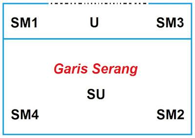 Sistem 4 SM – 1 SU – 1 U (4 smasher – 1 set uper – 1 universaler)