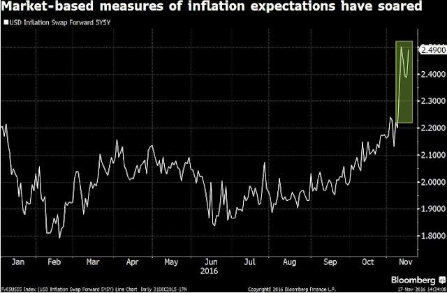 Inflación en los Estados Unidos