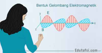 Rangkuman teori gelombang elektromagnetik