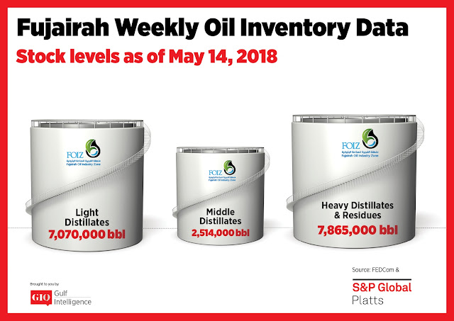 Chart Attribute: Fujairah Weekly Oil Inventory Data (as of May 14, 2018) / Source: The Gulf Intelligence