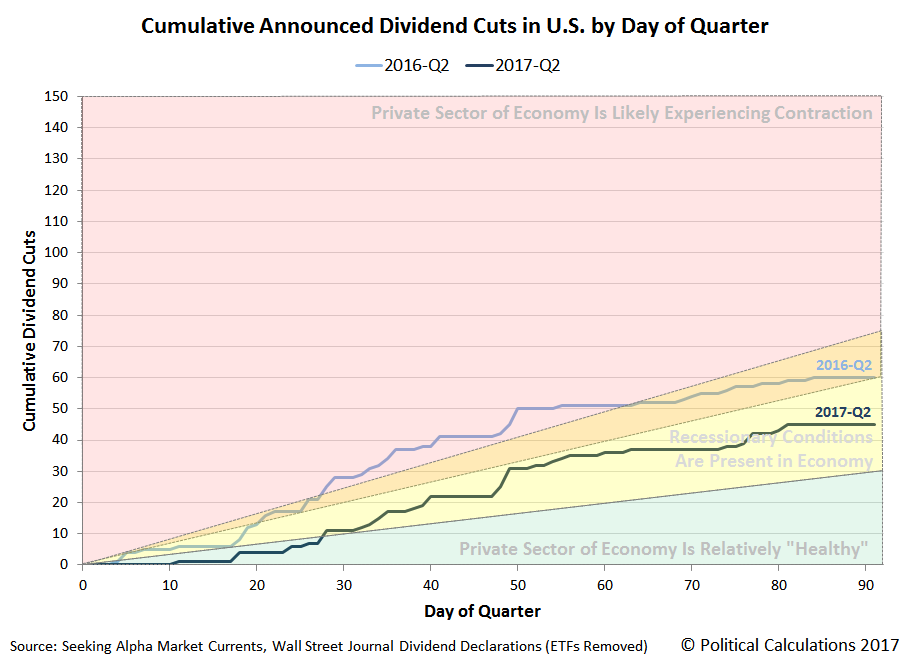 Cumulative Number of Public U.S. Companies Decreasing Their Dividends by Day of Quarter, 2017-Q2 versus 2016-Q2