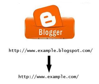 Cara Custom Domain Blogger - Blog dengan Nama Domain Sendiri