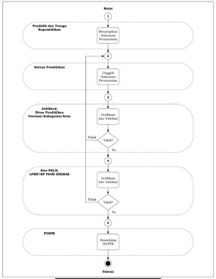 Proses penetapan penerima NUPTK-http://www.librarypendidikan.com/