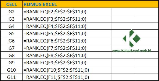 Rumus Excel untuk Menentukan Ranking Nilai pada Microsoft Excel