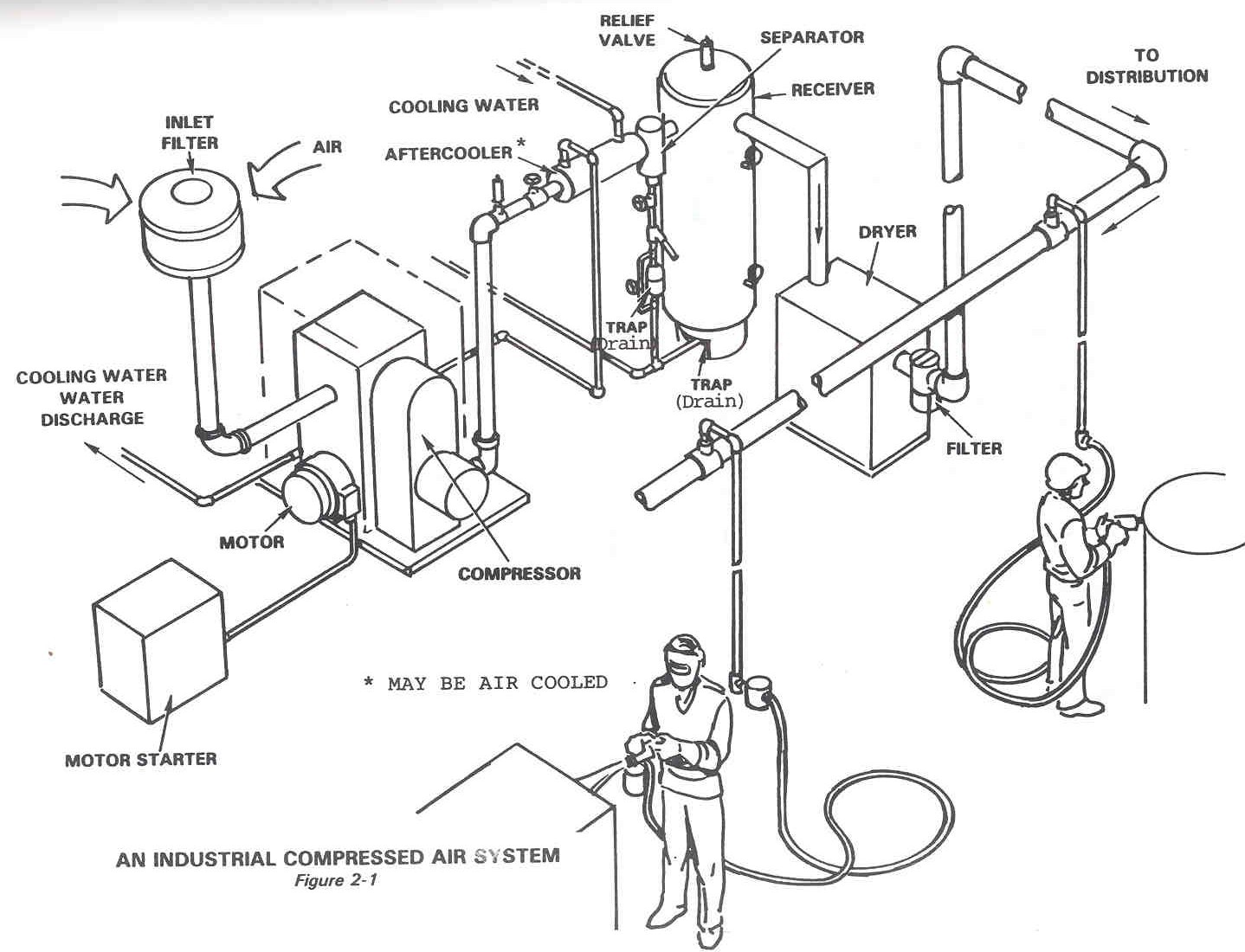Technical Materials : COMPRESSORS AND COMPRESSED AIR
