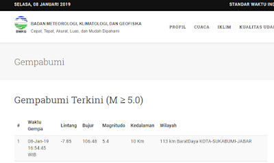Gempa Hari Ini, Update info Gempa BMKG, Selasa 8 Januari 2019, Terjadi di Sukabumi