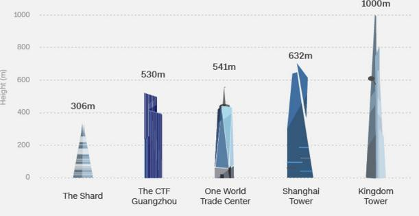 Largest building in the world,