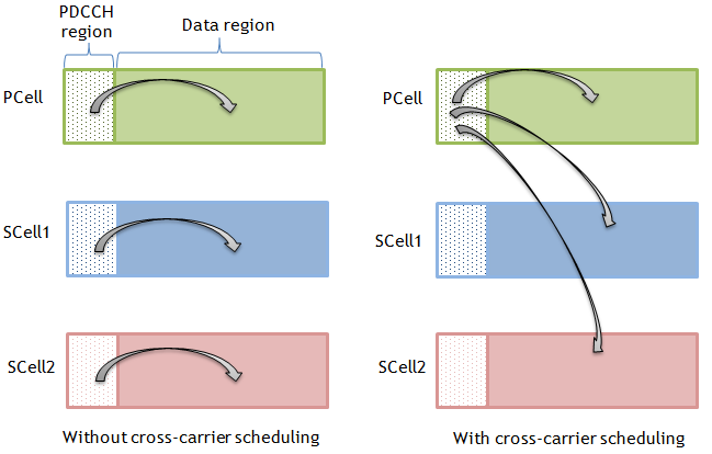 How LTE Stuff Works?: Cross-Carrier Scheduling in Carrier
