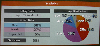 Gender Ratio & Age Distribution