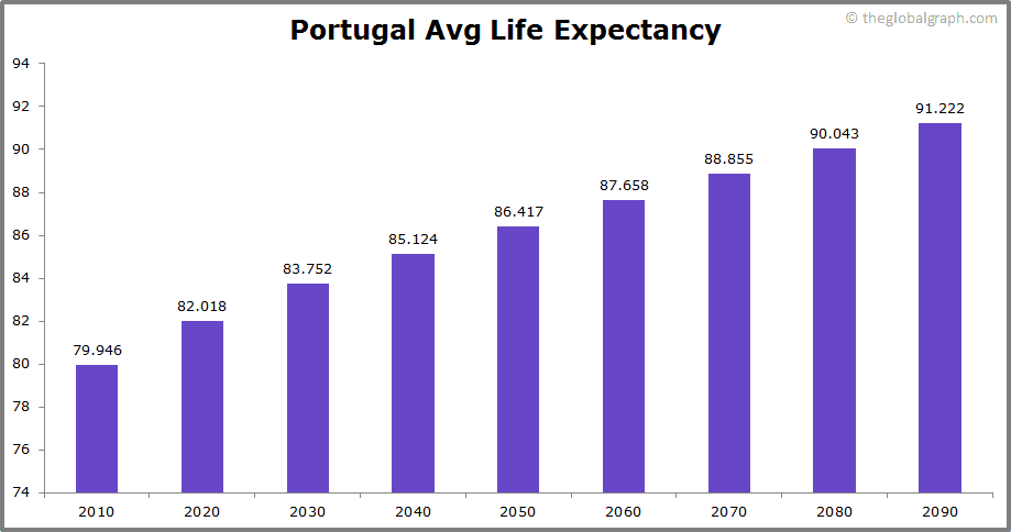Portugal  Avg Life Expectancy