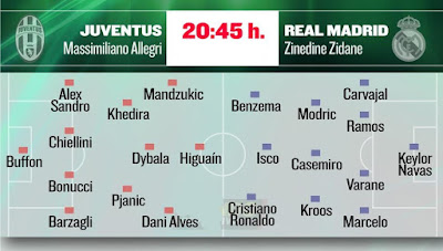 Possible starting 11 Juventus-Real Madrid Champions Final