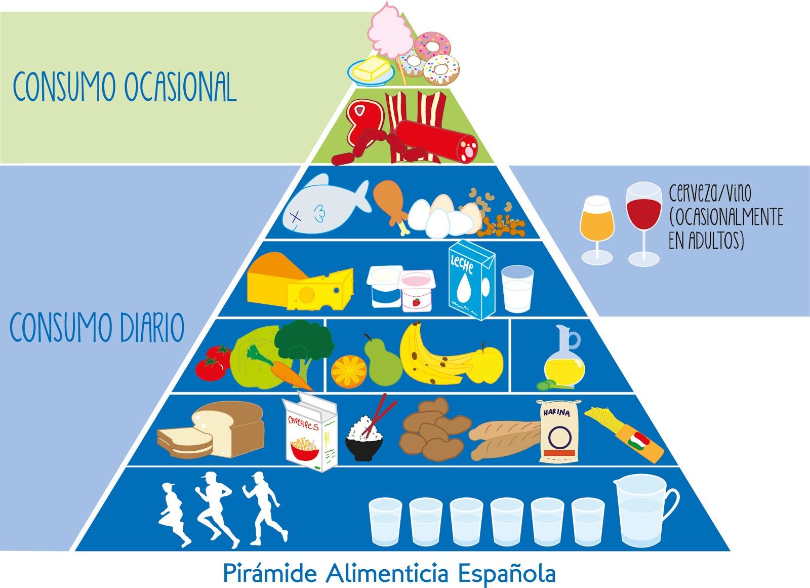 Rainbows, Lollipops And Zombies: Pirámide Alimenticia
