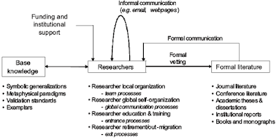 research specialty model
