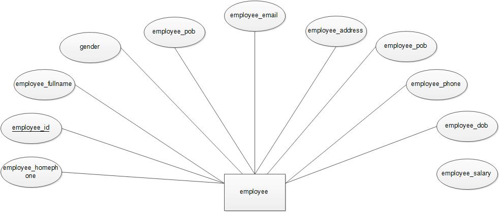 Mini Market Management System: Data Dictionary