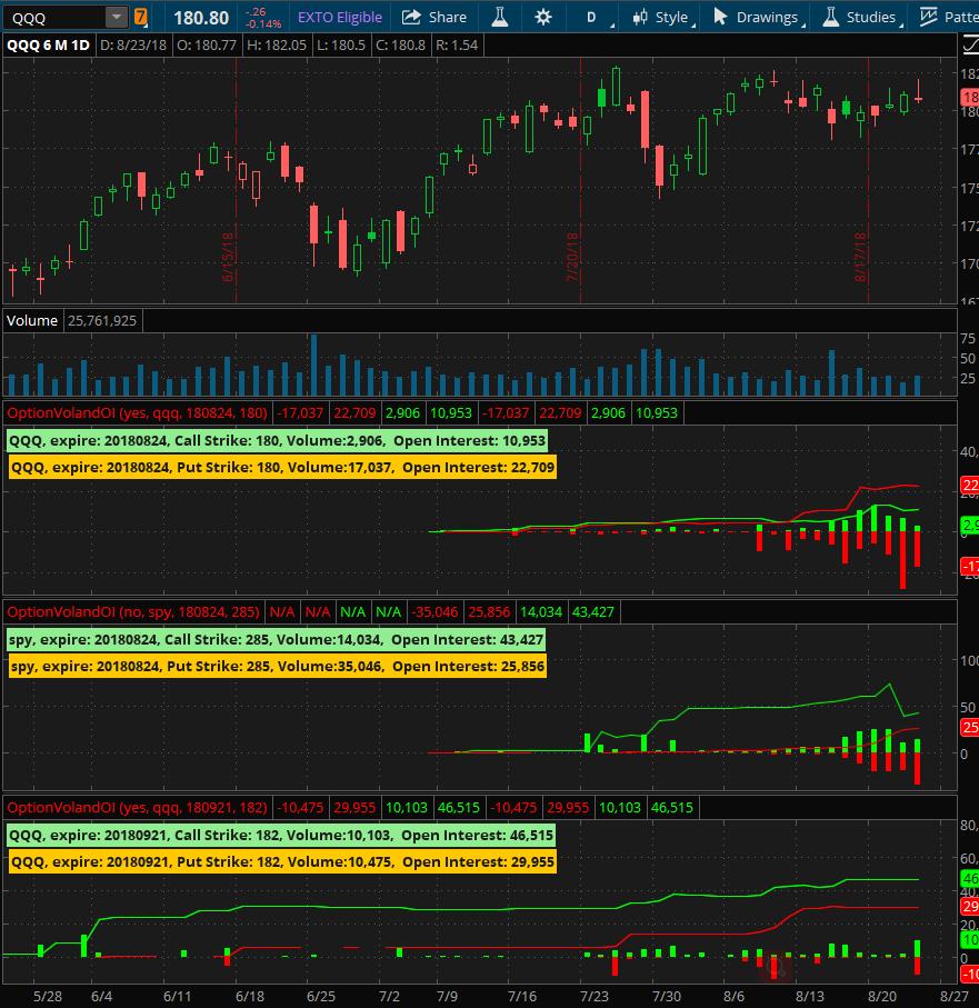 Stock Option Volume and Open Interest indicator for Thinkorswim