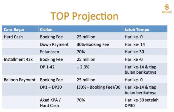 Top Projection Cicilan Apartemen Southgate TB Simatupang Jakarta