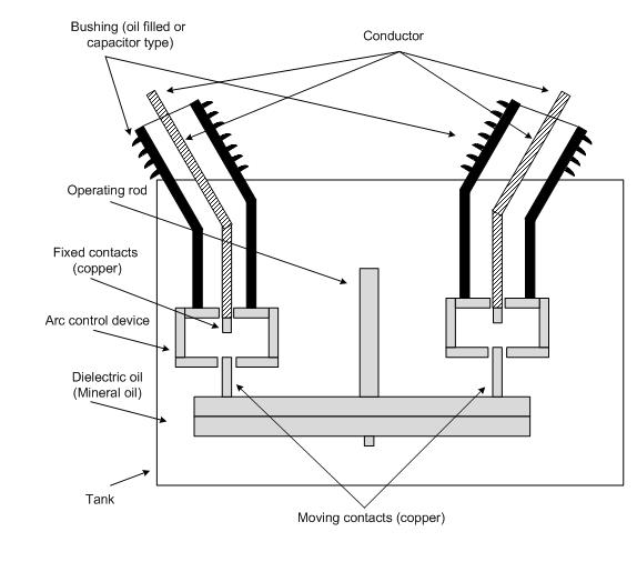 arcs in circuit breakers