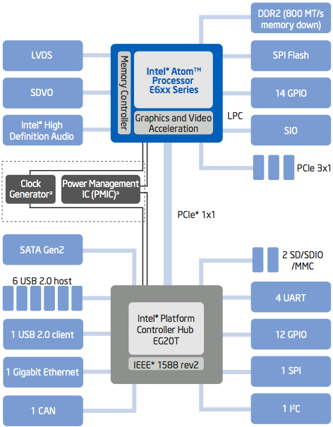 A system based on an E6xx SoC