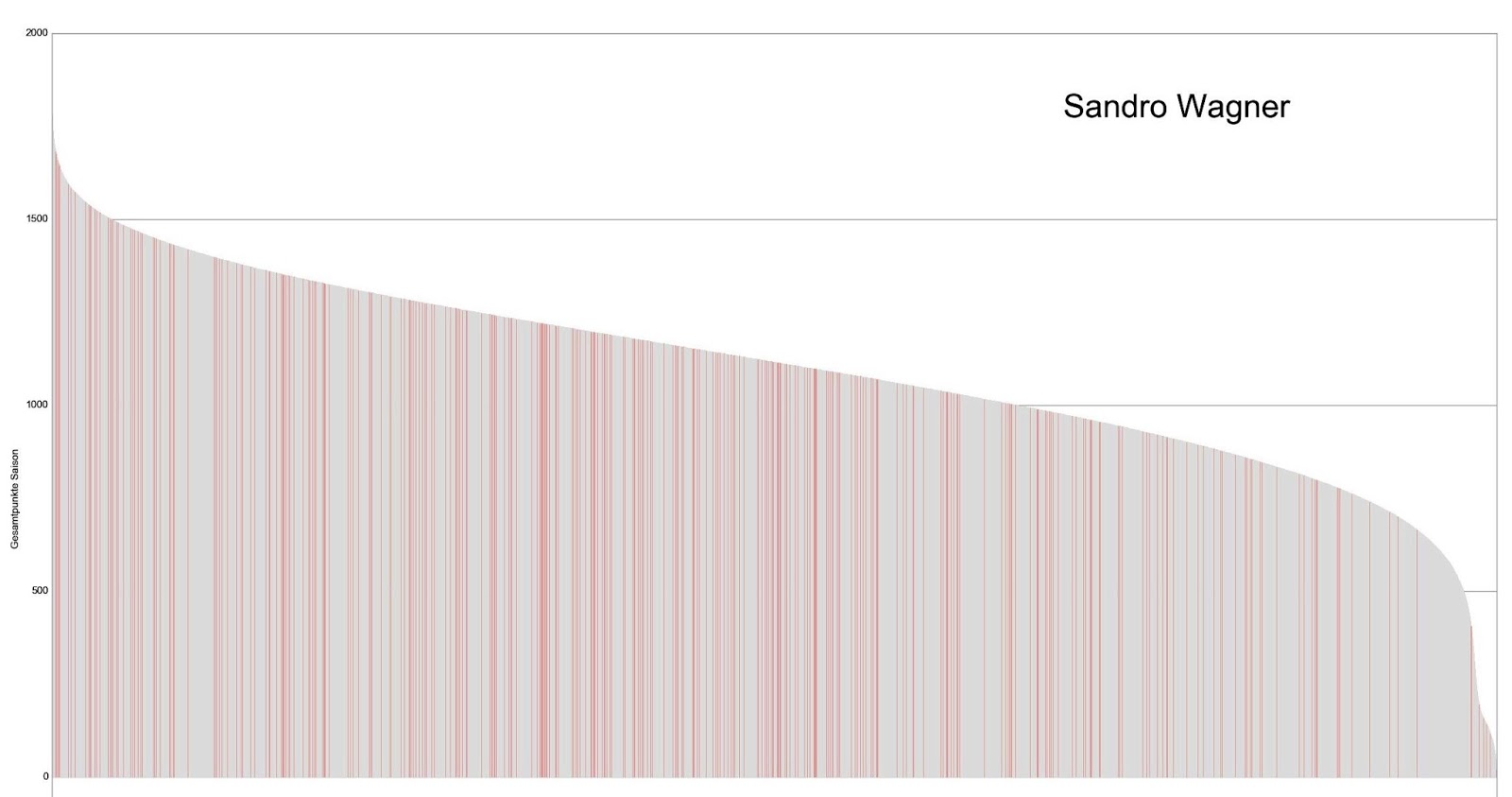 Kicker Manager Liga Saison 2016/17 - Zahlen, Daten, Fakten | IceSea Data