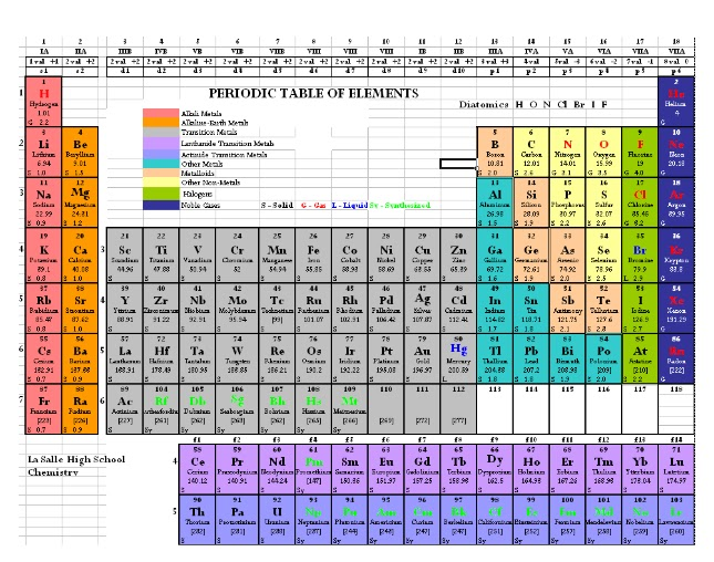 Do Your Students Memorize The Periodic Table