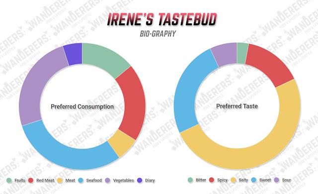 Irene's Food Bio!