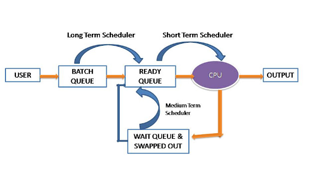 CPU Scheduling Diagram