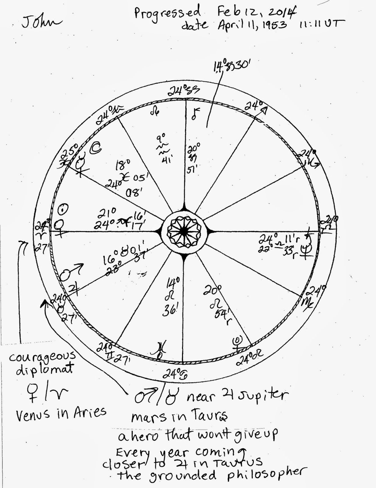 our sky astrology 02 01 2014 03 01 2014 Apothic Red Wine the progressed moon in pisces is about 18months into a 2 1 2 year period of swimming with the fishes in the wine dark sea