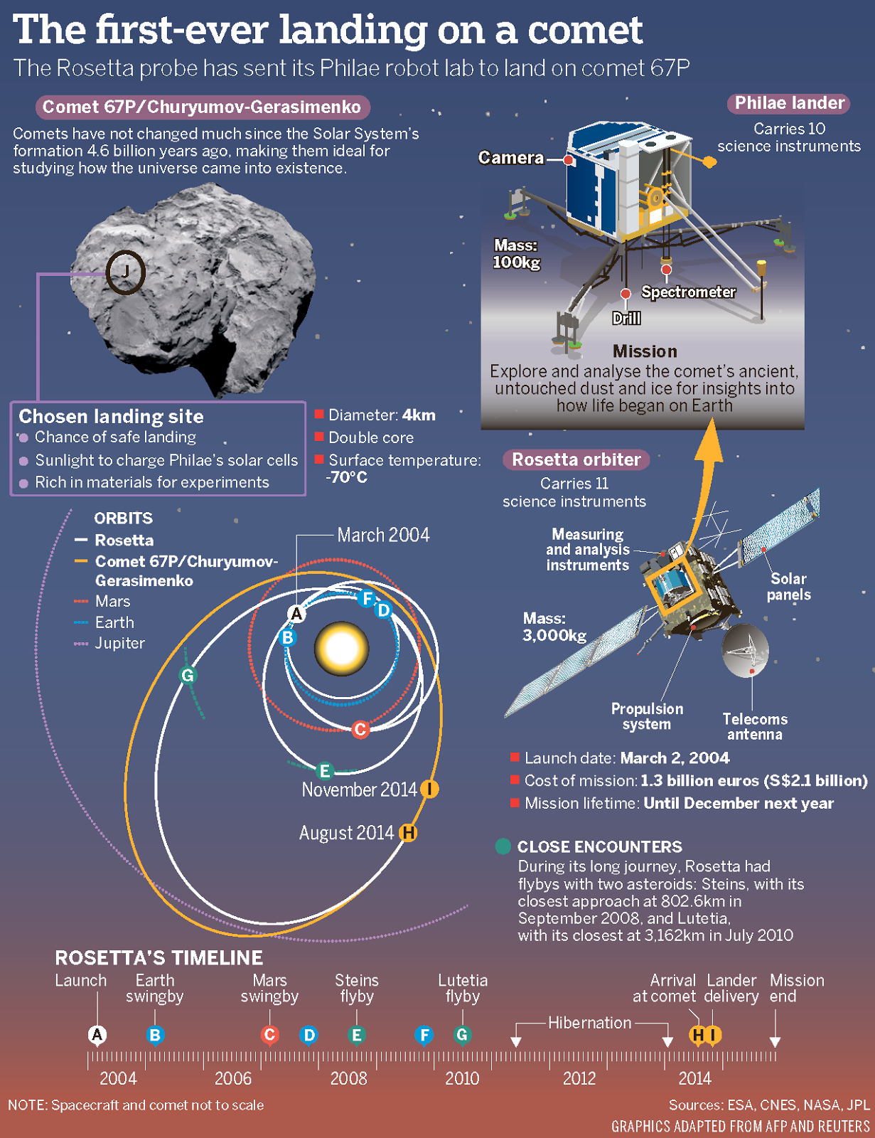 If Only Singaporeans Stopped to Think: Philae: Probe's ...