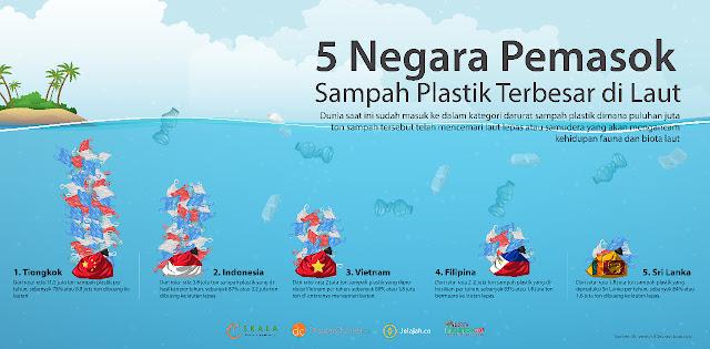 Indonesia Masuk Dalam Peringkat Kedua Penyumbang Sampah Plastik Terbesar di Laut