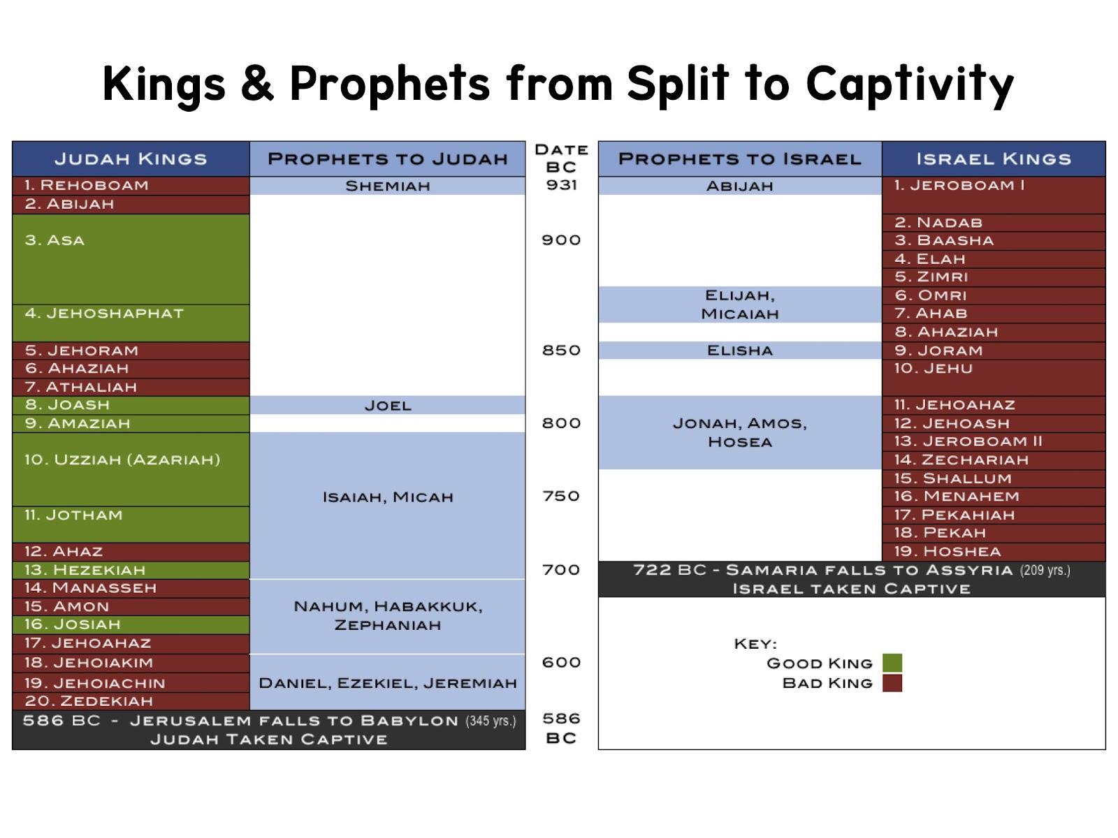 relationship between judah and jerusalem