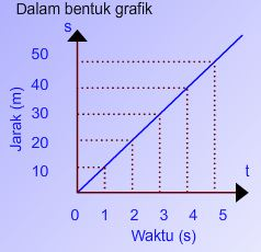 grafik hubungan waktu dan jarak pada GLB