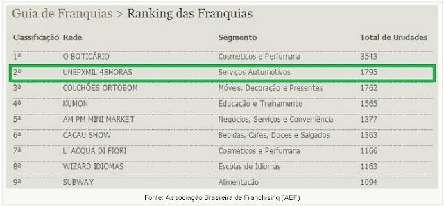 UNEPXMIL - Parceira da BBOM é uma das 25 maiores franqueadoras do Brasil segundo a ABF.