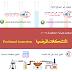 المتشكلات الموضعية Positional isomerism